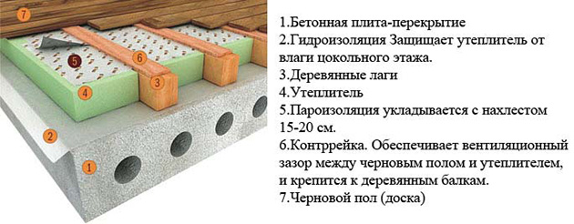 tehnologija-uteplenija-betonnogo-pola-na-lagah.jpg