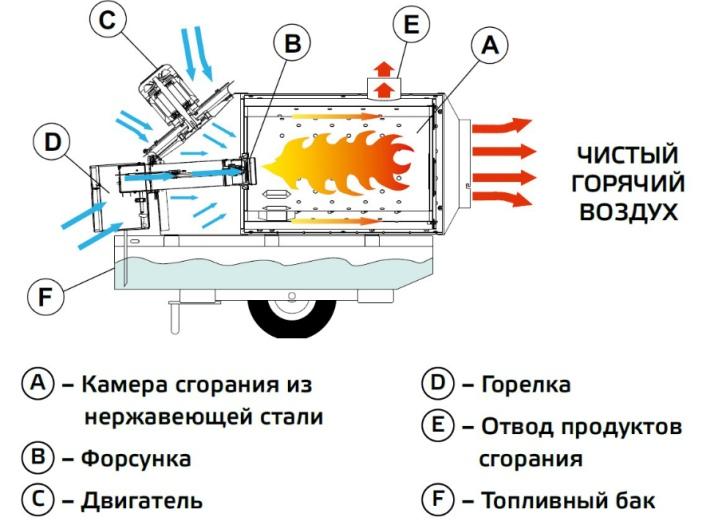 dizelnye-teplovye-pushki-princip-raboty-i-sekrety-vybora-11.jpg