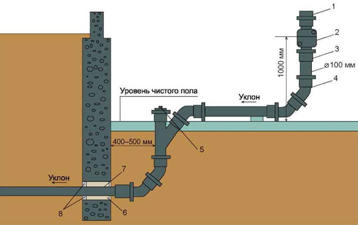 vyvod-kanalizatsii-v-chastnom-dome.jpg