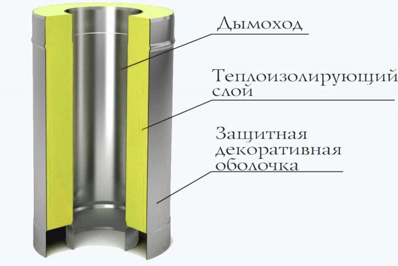 vidy-teplovoj-izolyatsii-pechnyh-trub-6-e1545505487950.jpg