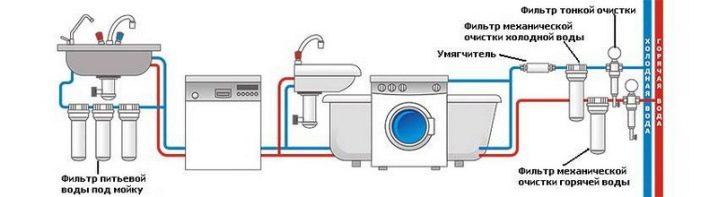 kak-ustanovit-filtr-dlya-vody-9.jpg