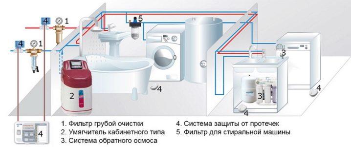 kak-ustanovit-filtr-dlya-vody-18.jpg
