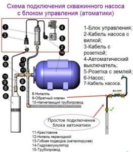 ustanovka-skvazhinnogo-nasosa-e1552556564738-263x300.jpg