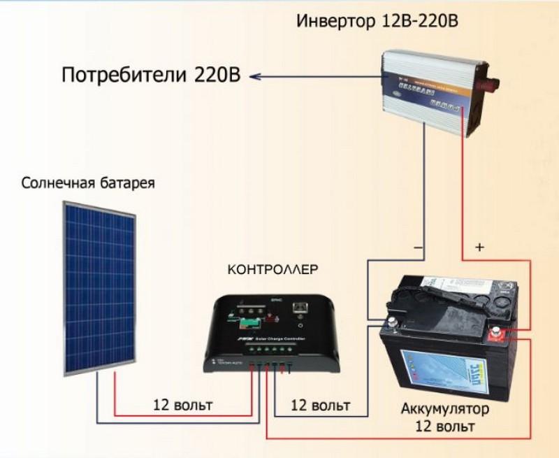 ustrojstvo-solnechnoj-elektrostancii-dlya-doma.jpg