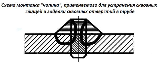 podtekaet-trub-otopl-zamaz-4.png