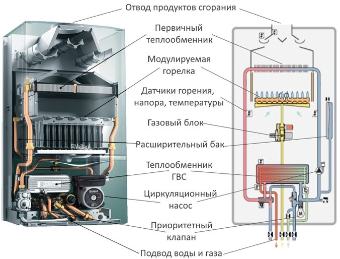 1-gazovyj-kotel-676x514.jpg