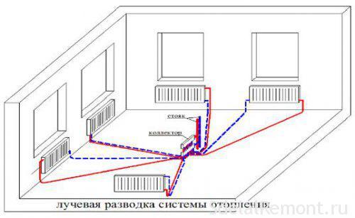 osobennosti-luchevoj-sistemy-otopleniya-500x307.jpg