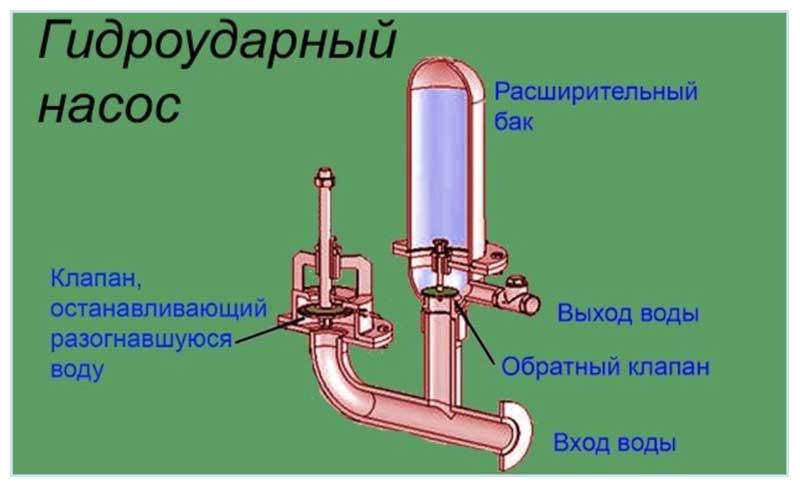 ruchnoy-nasos-dlya-skvazhinyi-vidy-harakterisiki-10.jpg
