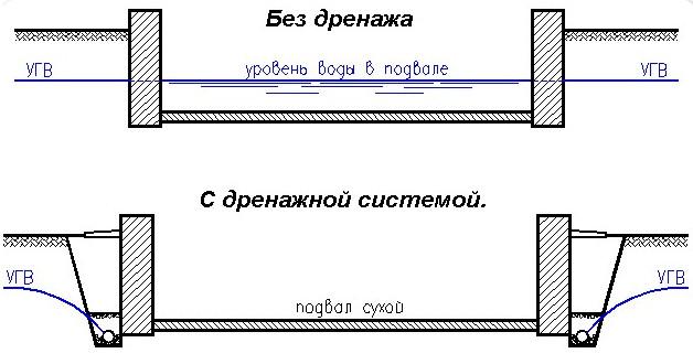 1494327637_ustrojstvo-drenazha-vokrug-doma-shema.jpg