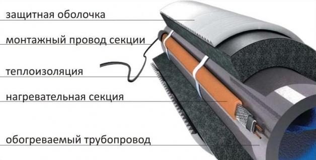 1488135731_uteplenie-skvazhiny-kabel.jpg