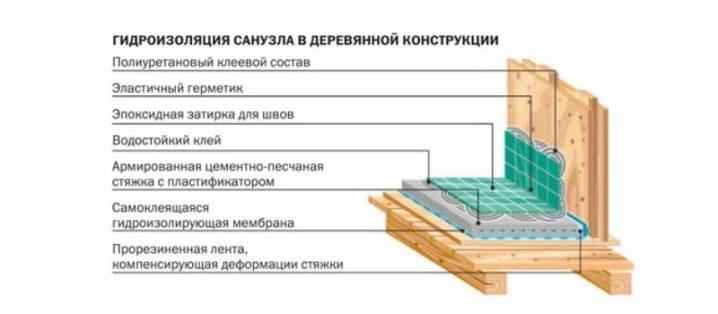 kak-sdelat-dushevuyu-kabinu-v-derevyannom-dome-4.jpg