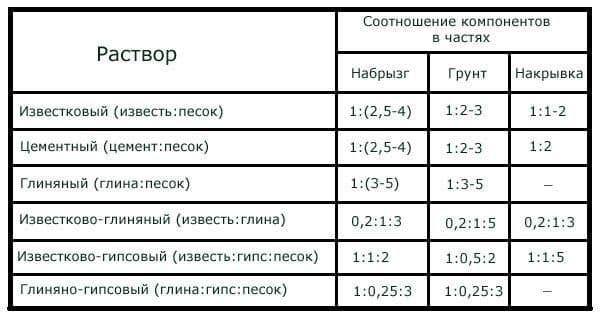 shtukaturka_pechi_sostav_rastvora_1-600x316.jpg