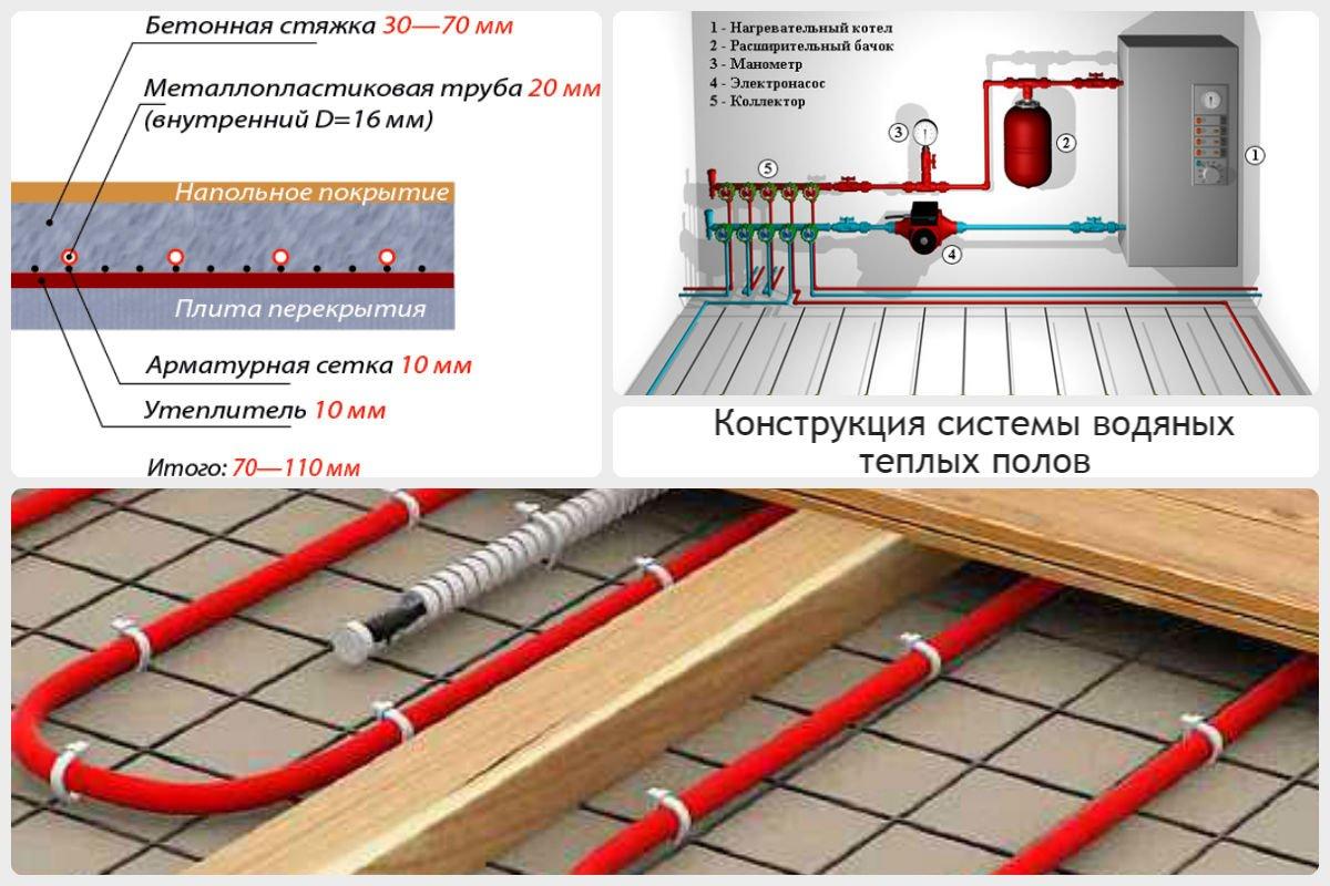 konstruktsiya-sistemy-vodyanogo-teplogo-pola.jpg