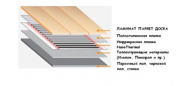 ламинат-под-теплый-пол-1-600x288.jpg