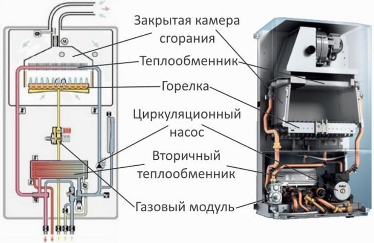 konstrukcija-gazovogo-kotla.jpg