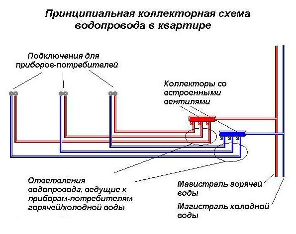 kollektornaya-razvodka-trub-v-kvartire-4.jpg