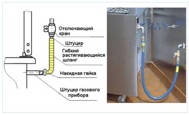 podklyuchenie-gazovoy-plityi-4.jpg