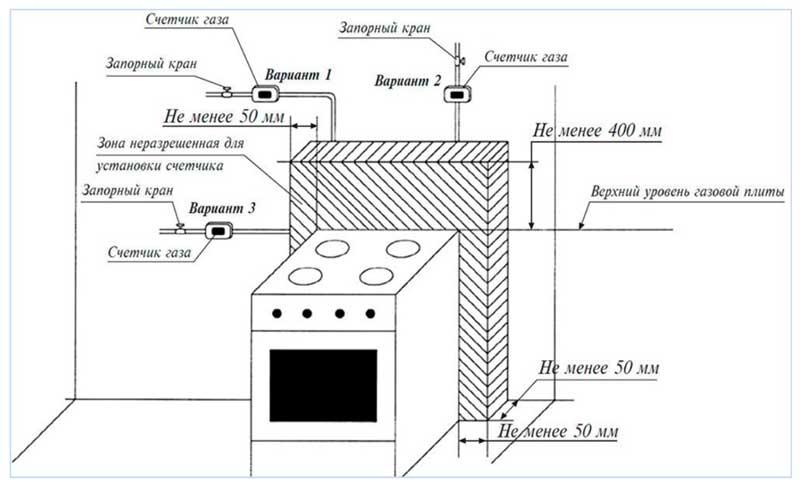 podklyuchenie-gazovoy-plityi-13.jpg