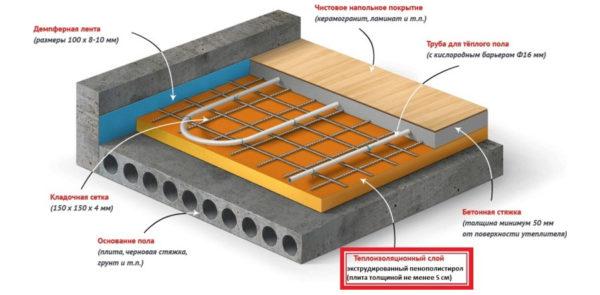 Ustrojstvo-teplogo-pola-600x295.jpg