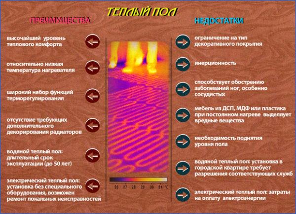 Teplyj-pol-preimushhestva-i-nedostatki-600x434.jpg