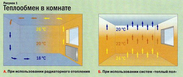 Osobennosti-teploobmena-v-komnate-600x254.jpg
