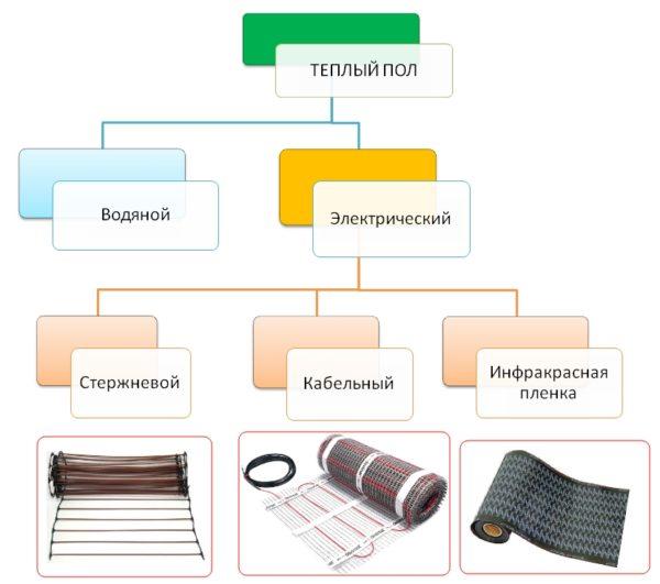Klassifikatsiya-teplyh-polov-600x531.jpg