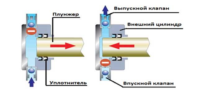 nasos-dlya-opressovki-sistemy-otopleniya-instrukciya-2.jpg