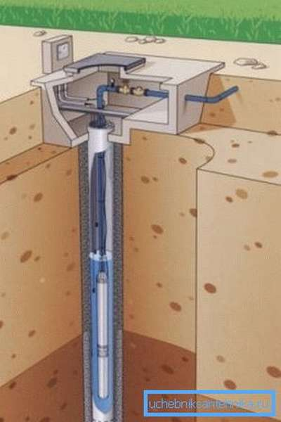 Схема обустройства скважины при помощи ударного метода.