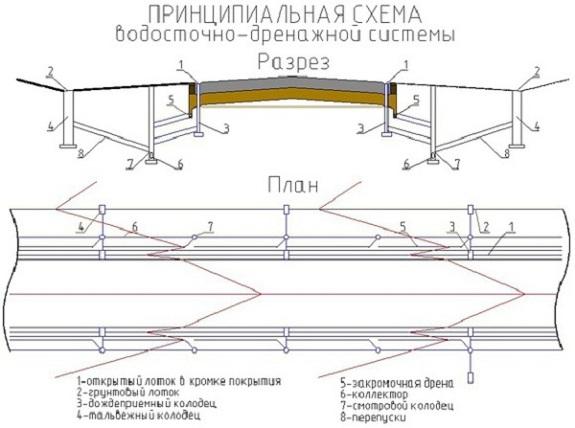 Obshhaja_shema_livnevy_kanalizacij.jpg
