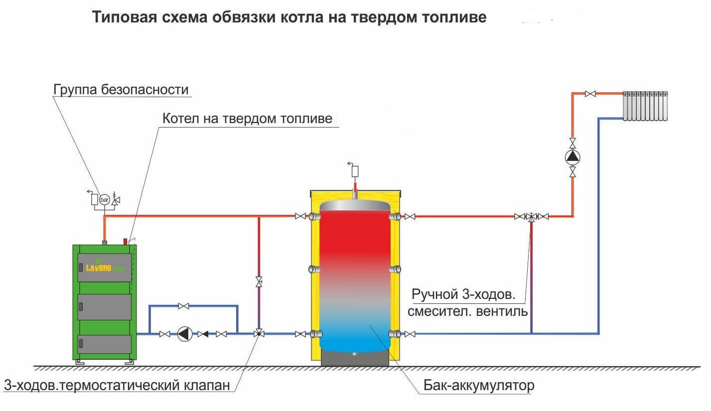 Shema-obvyazki-s-bojlerom.jpg