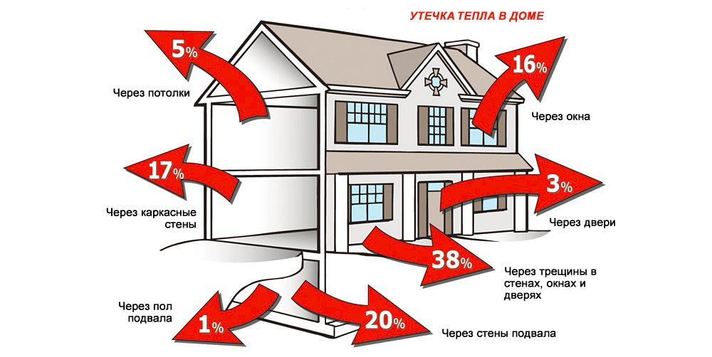 Teplovye-poteri-chastnogo-doma.jpg
