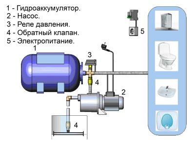 pochemu-ne-otklyuchaetsya-nasosnaya-stanciya-2.jpg