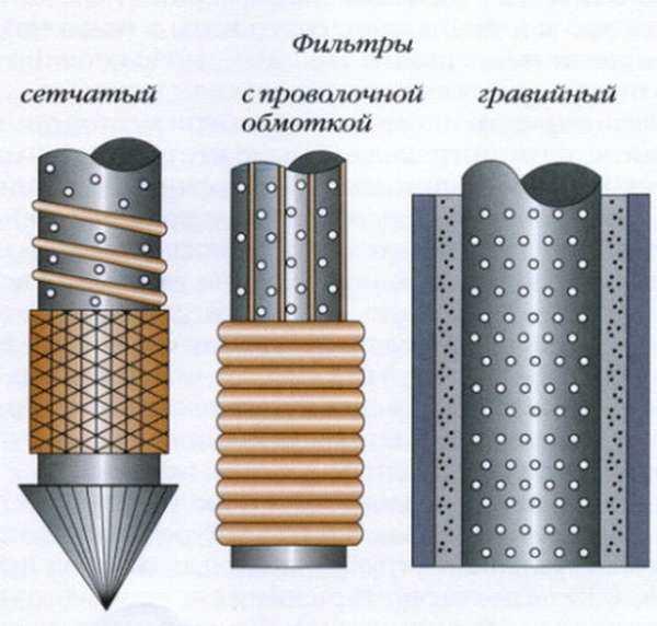 vidy-filtrov-dlya-skvazhiny.jpg