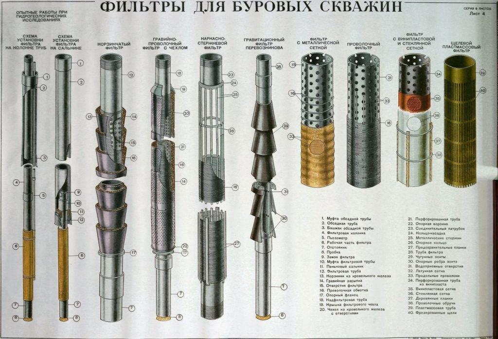 filtry-dlya-burovyh-skvazhin-1024x698.jpg