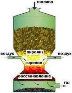 Gazogenerator-na-drovax-3.jpg