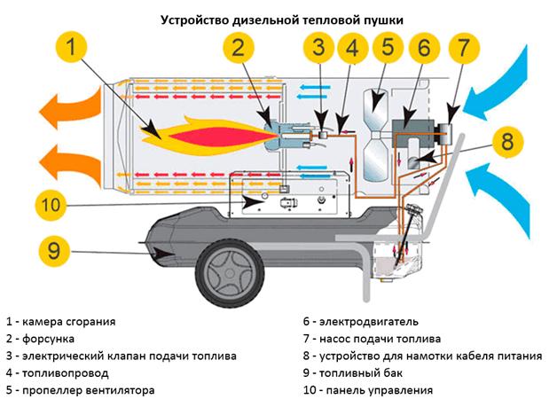 pushka-teplovaya-elektrich-7.png