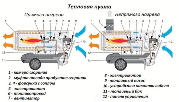 pushka-teplovaya-elektrich-8.png