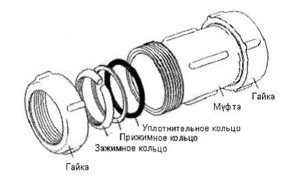 soedinenie-metallicheskih-trub4Обжимные-соединители-для-стальных-труб.jpg