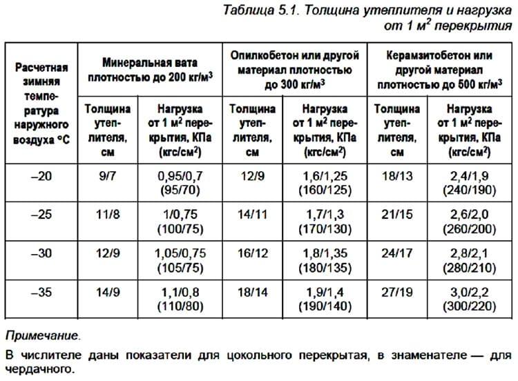 14-Yteplenie-polov-uteplenie-pola-v-derevyannom-dome.jpg