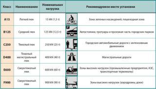 kanalizacionnyj-lyuk6-320x183.jpg