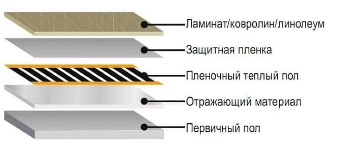 shema-ukladki-plen.jpg