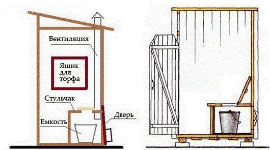 torfyanoj-tualet-dlya-dachi-svoimi-rukami-4.jpg