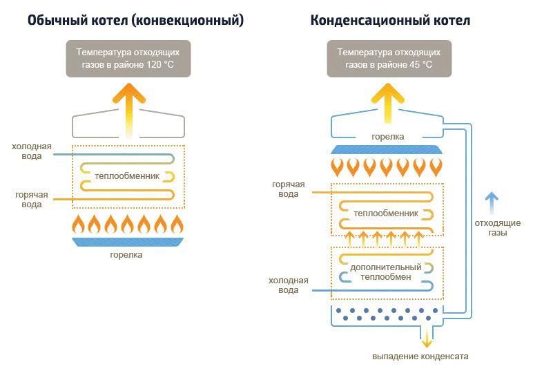 Konvekcionnyj-i-kondensacionnyj-gazovye-kotly.jpg