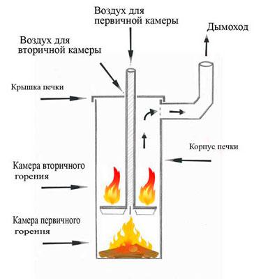 iСхема-воздушных-потоков-в-камере-печи-длительного-горения.jpg
