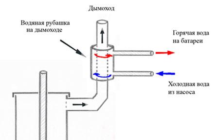 Отопительная-система-от-трубы-дымохода.jpg