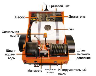 konstrukciya-kanalopromyvochnogo-agregata.jpg