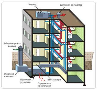 prinuditelnaya-ventilyaciya-v-chastnom-mnogokvartirnom-dome-325x300.jpg