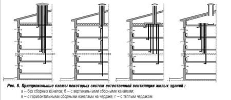 sistemy-i-sxemy-ventilyacii-450x195.jpg