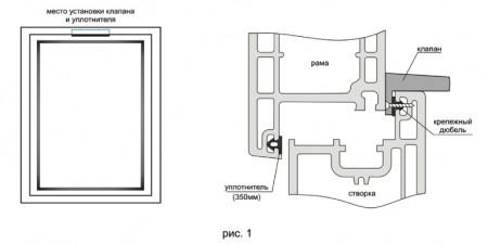 shema-ustanovki-klapana-ventilyacii-na-okno-450x225.jpg