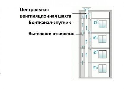 prinuditelnaya-ventilyaciya-v-panelnih-domah-418x300.jpg